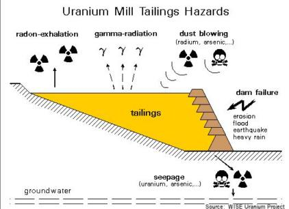 Uranium Mill Hazards - airborne & water soluble metals and gases